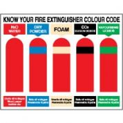 Fire safety sign - Fire Know Extinguishers 122